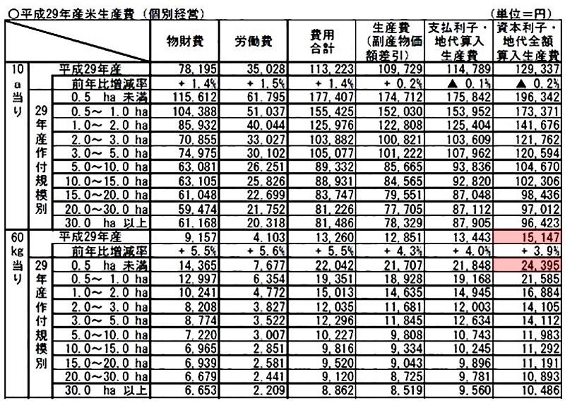 平成29年産・作付規模別米生産費(個別経営)